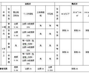 房产交易常见问题汇编及交易税收一览表
