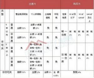 置业手册:马鞍山二手房交易过户税收政策详解
